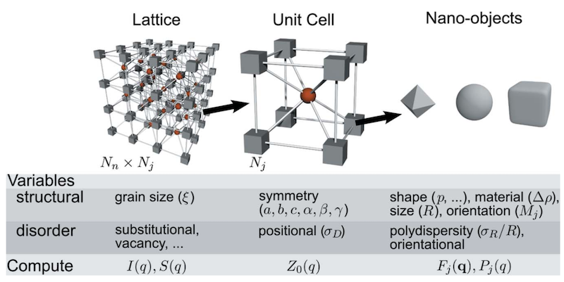 Summary of the formalism of the scattering theory for a periodic lattice.